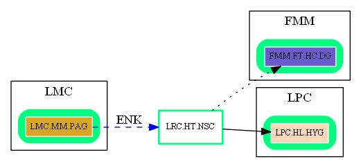 LRC.HT.NSC.dot.png