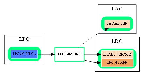 LRC.MM.CNF.dot.png