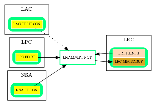 LRC.MM.PT.NOT.dot.png