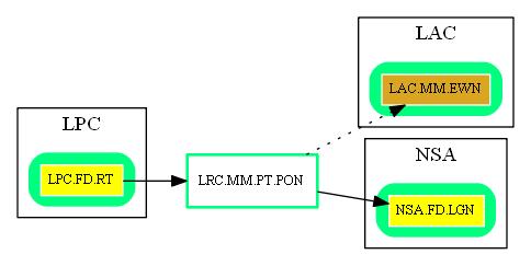 LRC.MM.PT.PON.dot.png