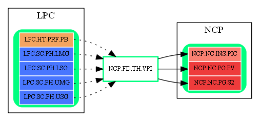 NCP.FD.TH.VPI.dot.png