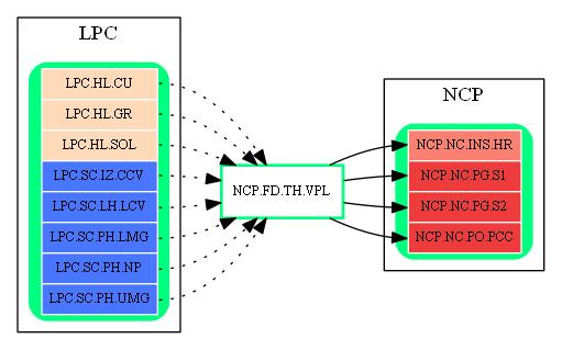 NCP.FD.TH.VPL.dot.png