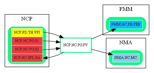 NCP.NC.PG.PV.dot.png