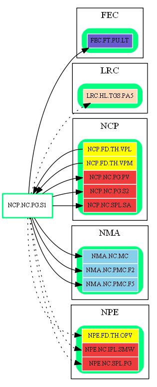 NCP.NC.PG.S1.dot.png