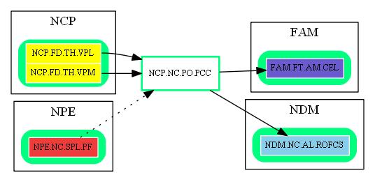 NCP.NC.PO.PCC.dot.png