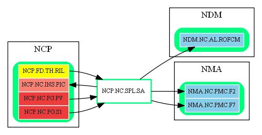 NCP.NC.SPL.SA.dot.png