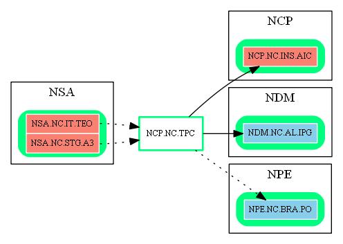 NCP.NC.TPC.dot.png