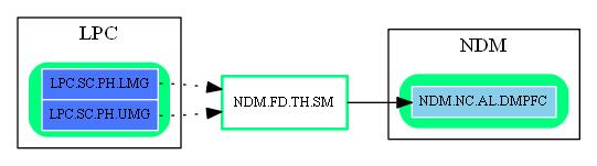 NDM.FD.TH.SM.dot.png