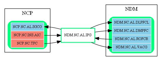 NDM.NC.AL.IPG.dot.png