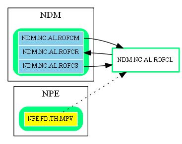 NDM.NC.AL.ROFCL.dot.png
