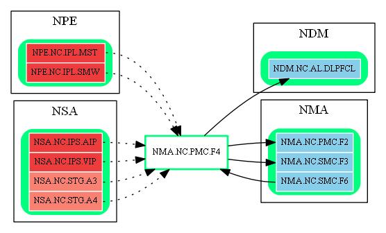 NMA.NC.PMC.F4.dot.png