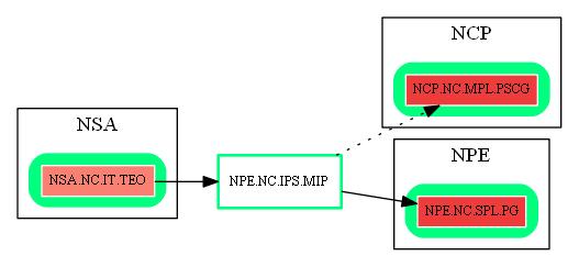 NPE.NC.IPS.MIP.dot.png