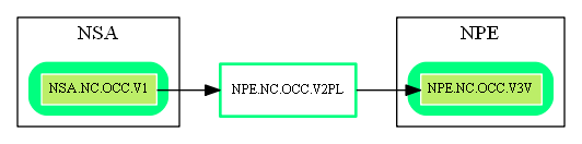 NPE.NC.OCC.V2PL.dot.png