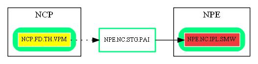 NPE.NC.STG.PAI.dot.png