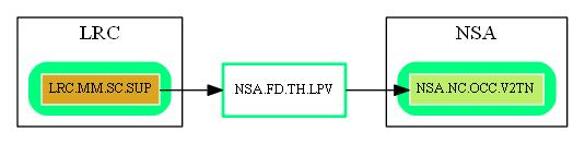 NSA.FD.TH.LPV.dot.png