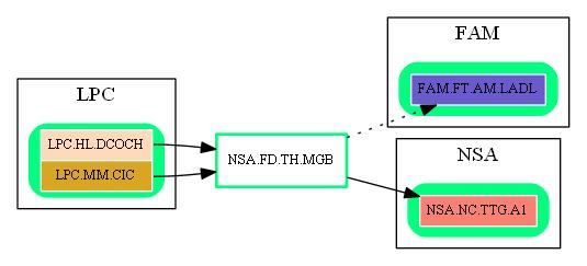 NSA.FD.TH.MGB.dot.png