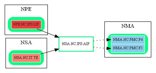 NSA.NC.IPS.AIP.dot.png