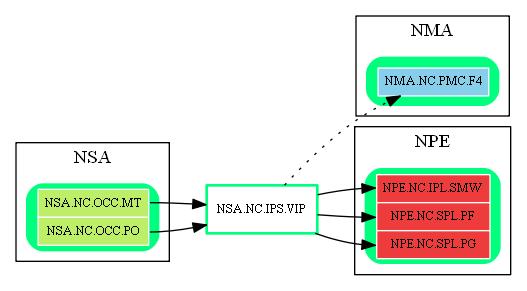 NSA.NC.IPS.VIP.dot.png