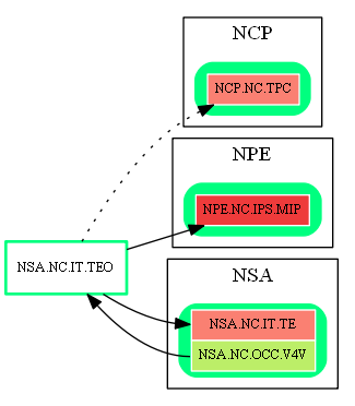 NSA.NC.IT.TEO.dot.png
