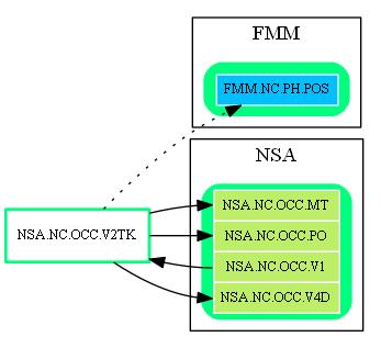 NSA.NC.OCC.V2TK.dot.png